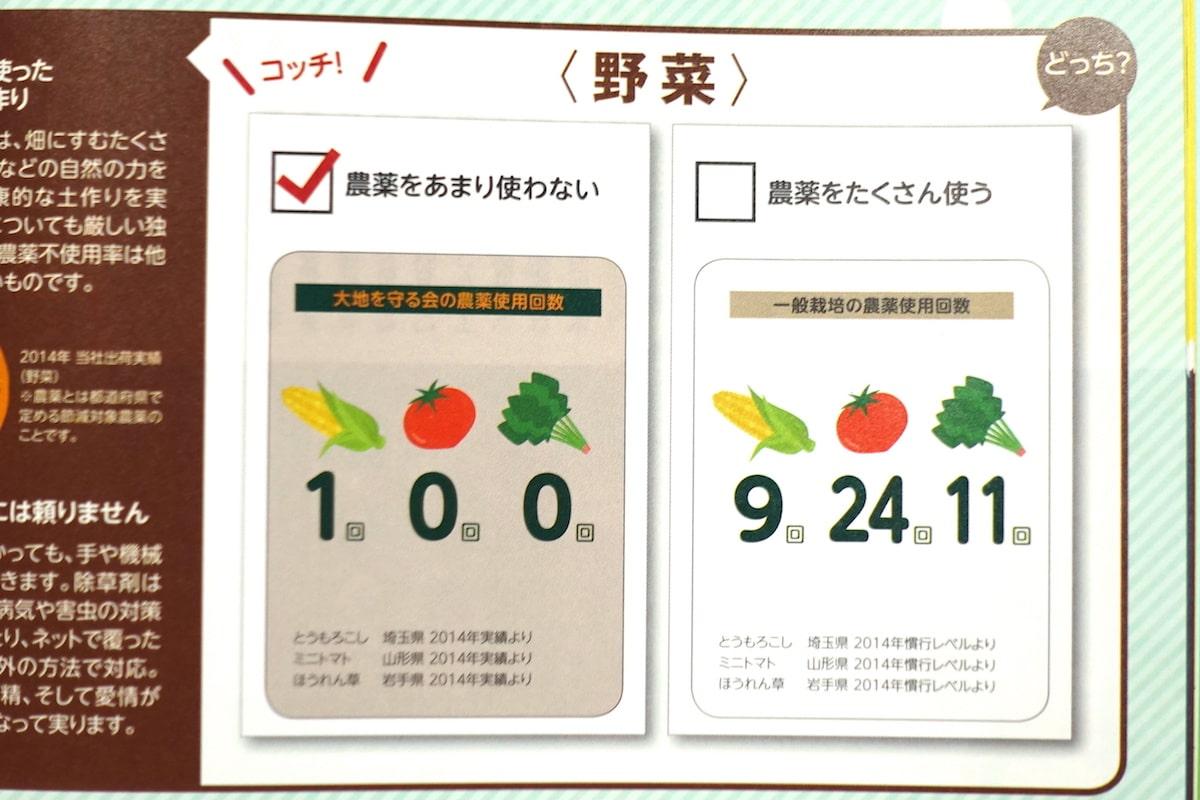 大地を守る会の農薬使用回数比較表