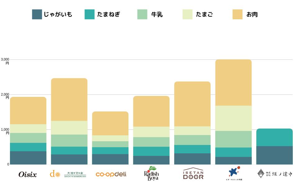 各社食材宅配サービスの食材価格グラフ
