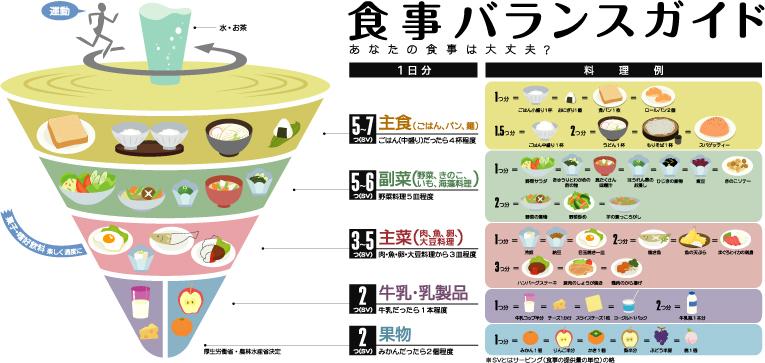 食事バランスガイド図表